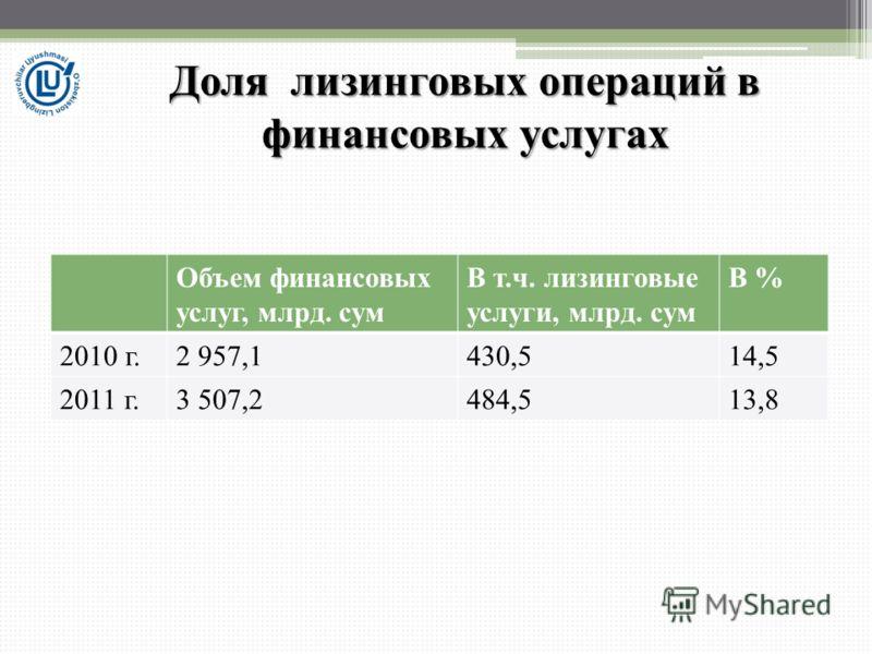 Объем финансовых услуг, млрд. сум В т.ч. лизинговые услуги, млрд. сум В % 2010 г.2 957,1430,514,5 2011 г.3 507,2484,513,8 Доля лизинговых операций в финансовых услугах