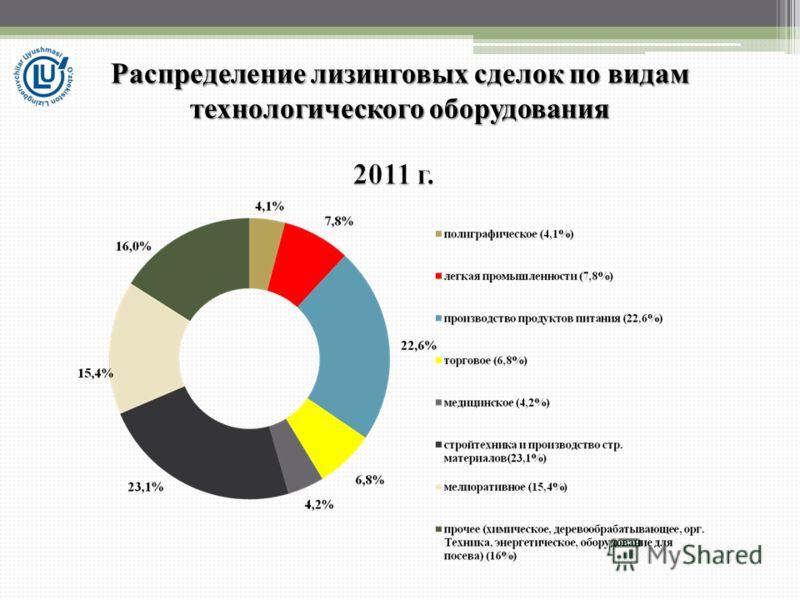 Распределение лизинговых сделок по видам технологического оборудования
