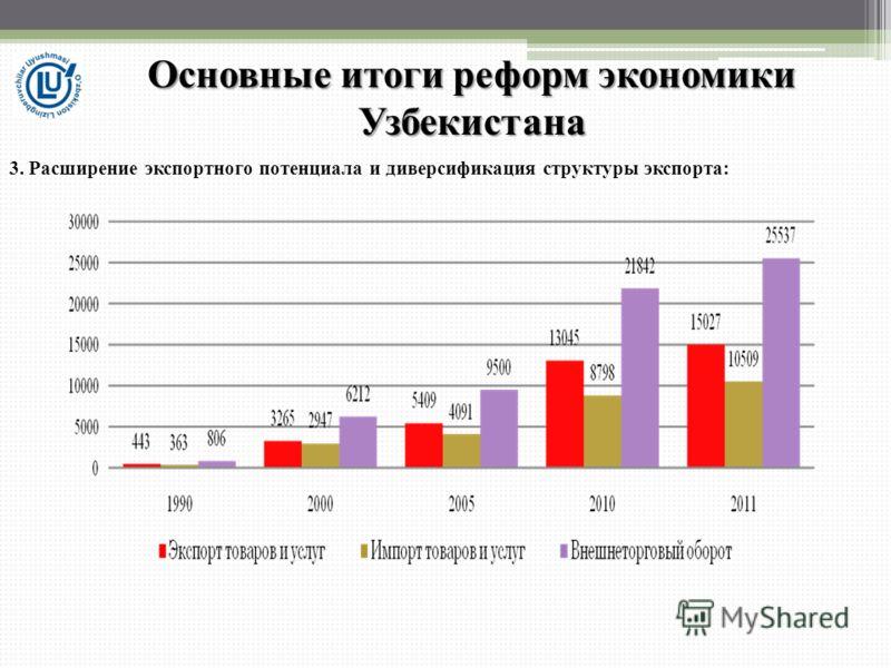 3. Расширение экспортного потенциала и диверсификация структуры экспорта: Основные итоги реформ экономики Узбекистана