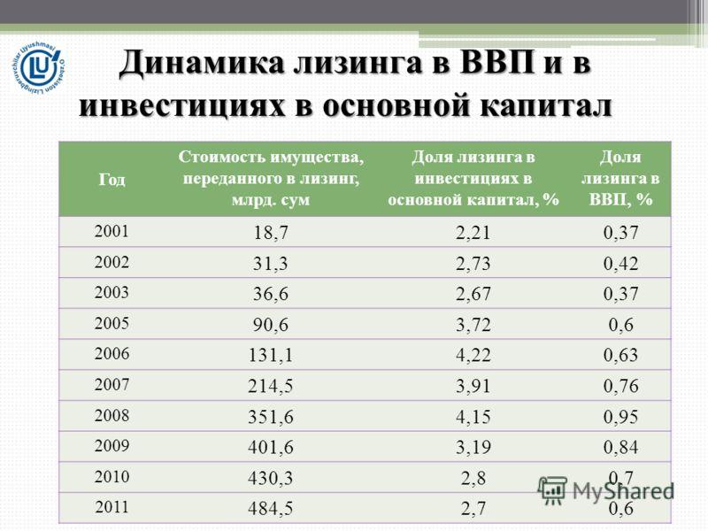 Год Стоимость имущества, переданного в лизинг, млрд. сум Доля лизинга в инвестициях в основной капитал, % Доля лизинга в ВВП, % 2001 18,72,210,37 2002 31,32,730,42 2003 36,62,670,37 2005 90,63,720,6 2006 131,14,220,63 2007 214,53,910,76 2008 351,64,1