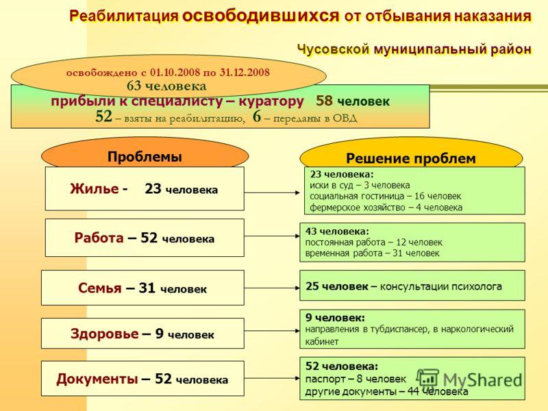 Реабилитация освободившихся от отбывания наказания Чусовской муниципальный район прибыли к специалисту – куратору 58 человек 52 – взяты на реабилитацию, 6 – переданы в ОВД освобождено с 01.10.2008 по 31.12.2008 63 человека Проблемы Жилье - 23 человек