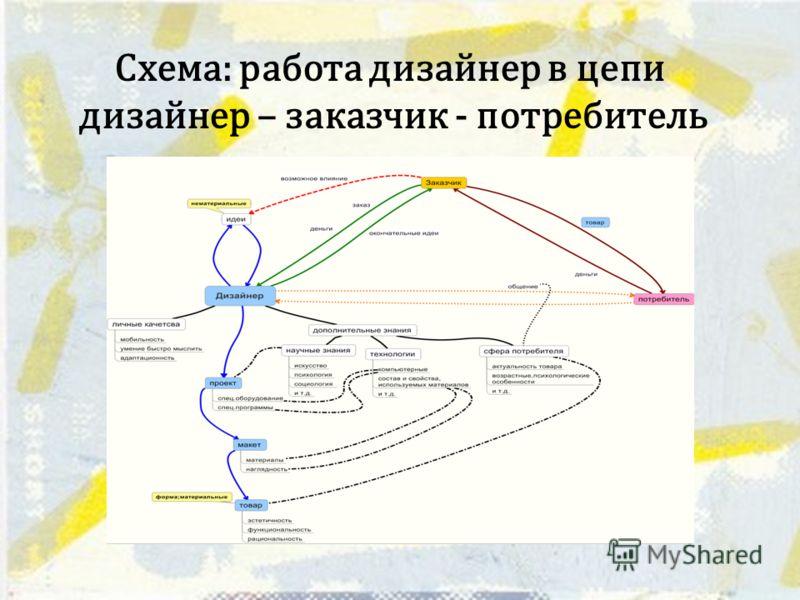 Схема: работа дизайнер в цепи дизайнер – заказчик - потребитель