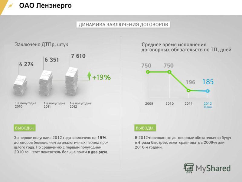 ОАО Ленэнерго www.moesk.ru