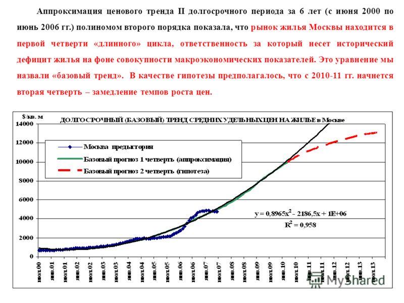 Аппроксимация ценового тренда II долгосрочного периода за 6 лет (с июня 2000 по июнь 2006 гг.) полиномом второго порядка показала, что рынок жилья Москвы находится в первой четверти «длинного» цикла, ответственность за который несет исторический дефи