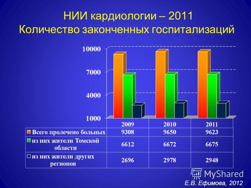 НИИ кардиологии – 2011 Количество законченных госпитализаций Е.В. Ефимова, 2012