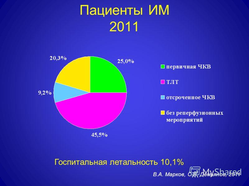 Пациенты ИМ 2011 Госпитальная летальность 10,1% В.А. Марков, С.В. Демьянов, 2011
