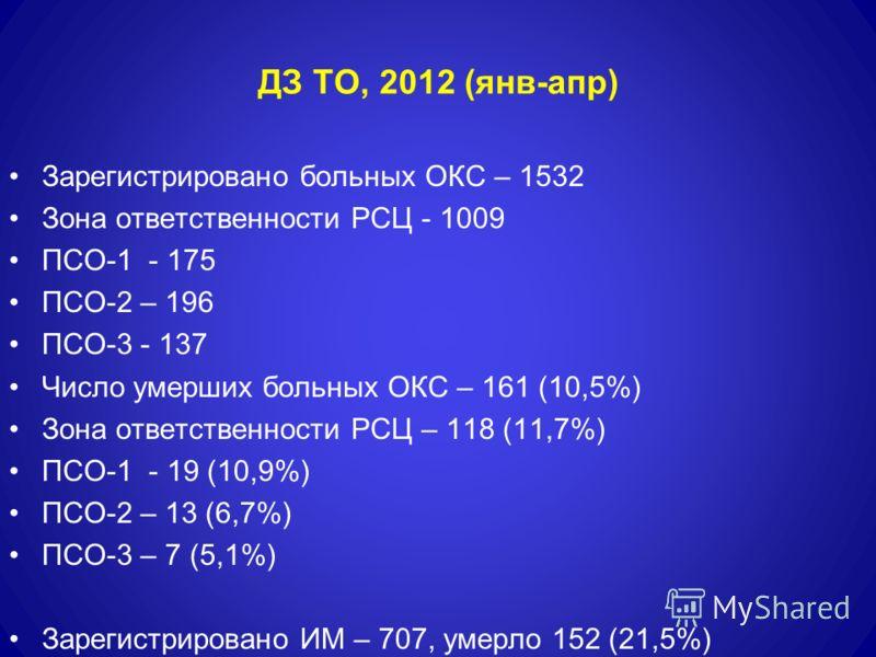 ДЗ ТО, 2012 (янв-апр) Зарегистрировано больных ОКС – 1532 Зона ответственности РСЦ - 1009 ПСО-1 - 175 ПСО-2 – 196 ПСО-3 - 137 Число умерших больных ОКС – 161 (10,5%) Зона ответственности РСЦ – 118 (11,7%) ПСО-1 - 19 (10,9%) ПСО-2 – 13 (6,7%) ПСО-3 –