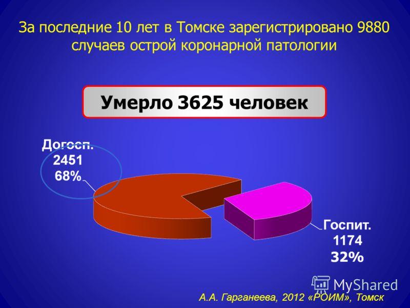 За последние 10 лет в Томске зарегистрировано 9880 случаев острой коронарной патологии Умерло 3625 человек А.А. Гарганеева, 2012 «РОИМ», Томск