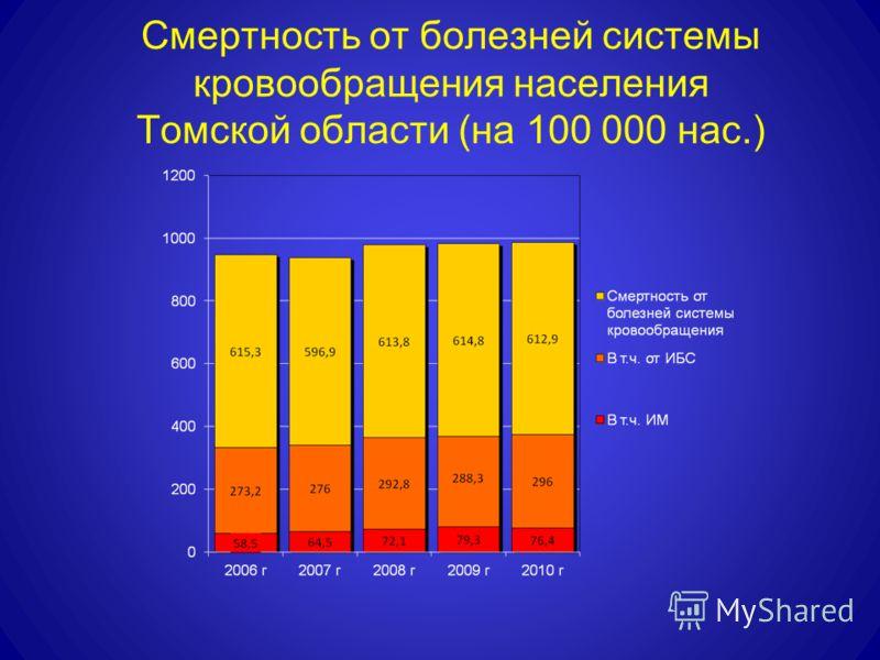 Смертность от болезней системы кровообращения населения Томской области (на 100 000 нас.)