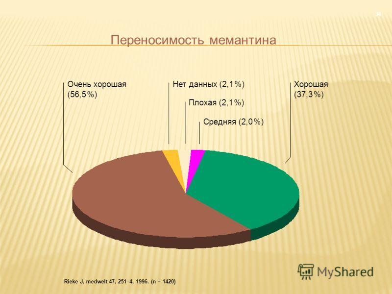 Rieke J, medwelt 47, 251–4, 1996. (n = 1420) Очень хорошая (56,5 %) Хорошая (37,3 %) Средняя (2,0 %) Нет данных (2,1 %) Плохая (2,1 %) 34 Переносимость мемантина