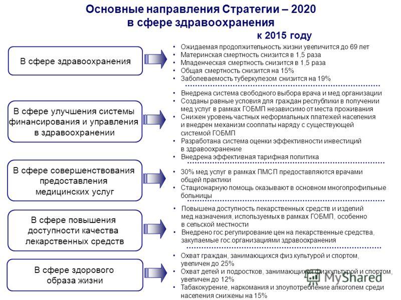 Основные направления Стратегии – 2020 в сфере здравоохранения В сфере здравоохранения В сфере улучшения системы финансирования и управления в здравоохранении В сфере совершенствования предоставления медицинских услуг В сфере повышения доступности кач