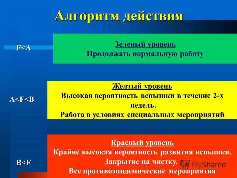 Алгоритм действия F