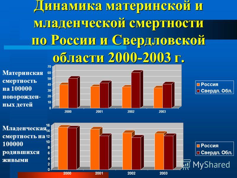 Динамика материнской и младенческой смертности по России и Свердловской области 2000-2003 г. Материнская смертность на 100000 новорожден- ных детей Младенческая смертность на 100000 родившихся живыми