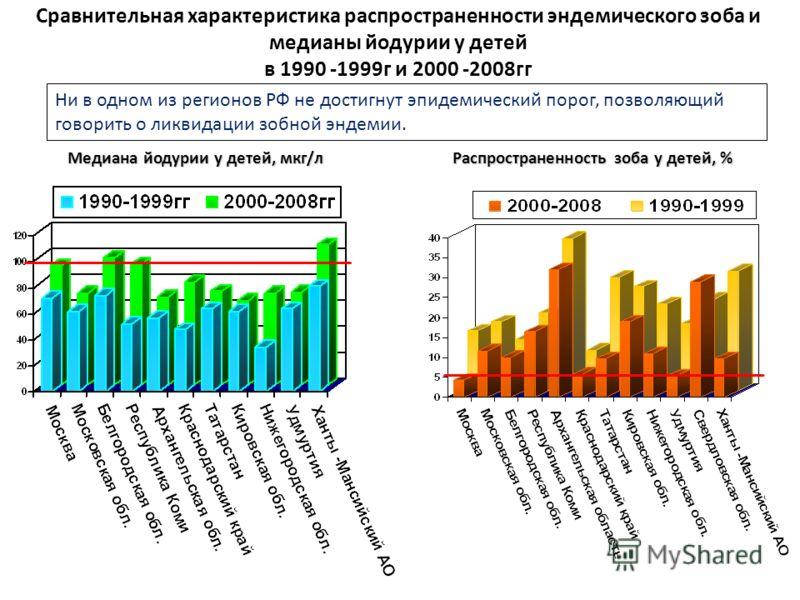 Сравнительная характеристика распространенности эндемического зоба и медианы йодурии у детей в 1990 -1999г и 2000 -2008гг Медиана йодурии у детей, мкг/л Распространенность зоба у детей, % Ни в одном из регионов РФ не достигнут эпидемический порог, по