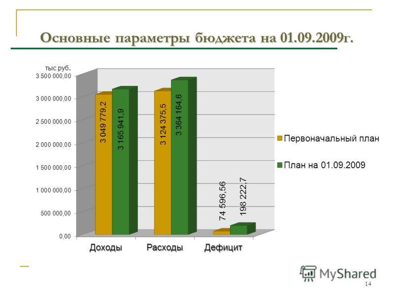 14 Основные параметры бюджета на 01.09.2009г. 3 049 779,2 3 165 941,9 3 124 375,5 3 364 164,6 74 596,56 198 222,7