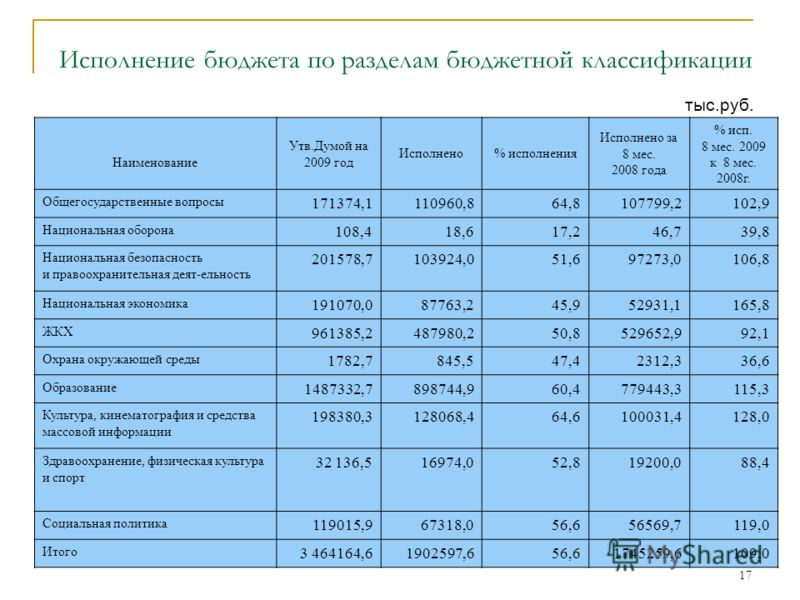 17 Исполнение бюджета по разделам бюджетной классификации тыс.руб. Наименование Утв.Думой на 2009 год Исполнено% исполнения Исполнено за 8 мес. 2008 года % исп. 8 мес. 2009 к 8 мес. 2008г. Общегосударственные вопросы 171374,1110960,864,8107799,2102,9