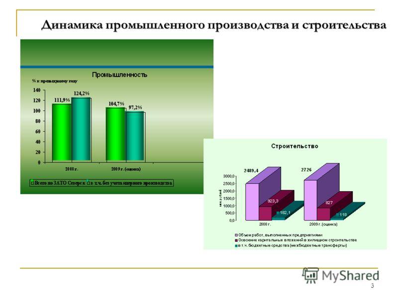 3 Динамика промышленного производства и строительства