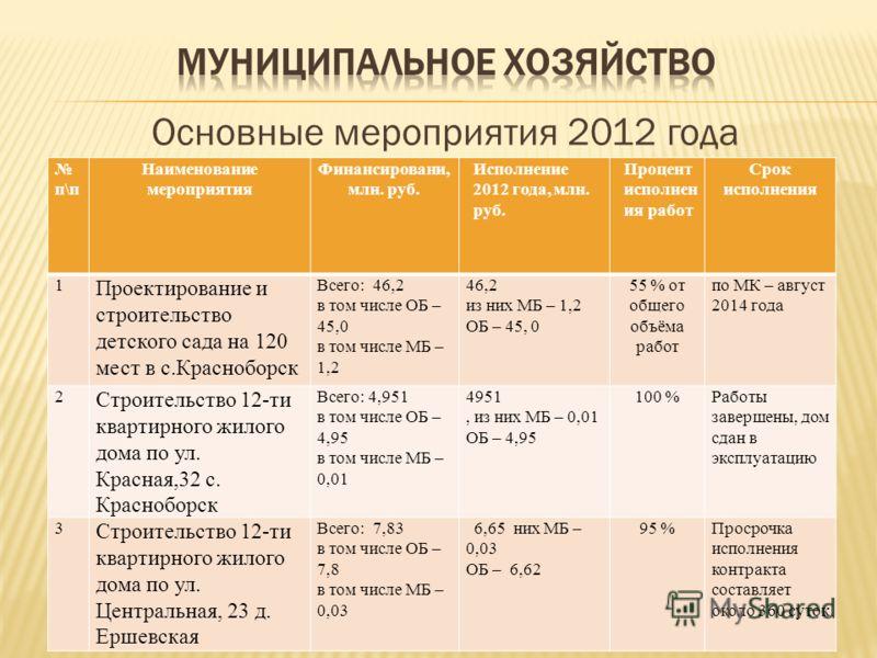 Основные мероприятия 2012 года п\п Наименование мероприятия Финансировани, млн. руб. Исполнение 2012 года, млн. руб. Процент исполнен ия работ Срок исполнения 1 Проектирование и строительство детского сада на 120 мест в с.Красноборск Всего: 46,2 в то