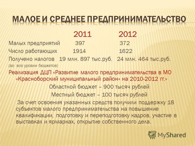 2011 2012 Малых предприятий 397 372 Число работающих 1914 1622 Получено налогов 19 млн. 897 тыс.руб. 24 млн. 464 тыс.руб. (во все уровни бюджетов) Реализация ДЦП «Развитие малого предпринимательства в МО «Красноборский муниципальный район» на 2010-20