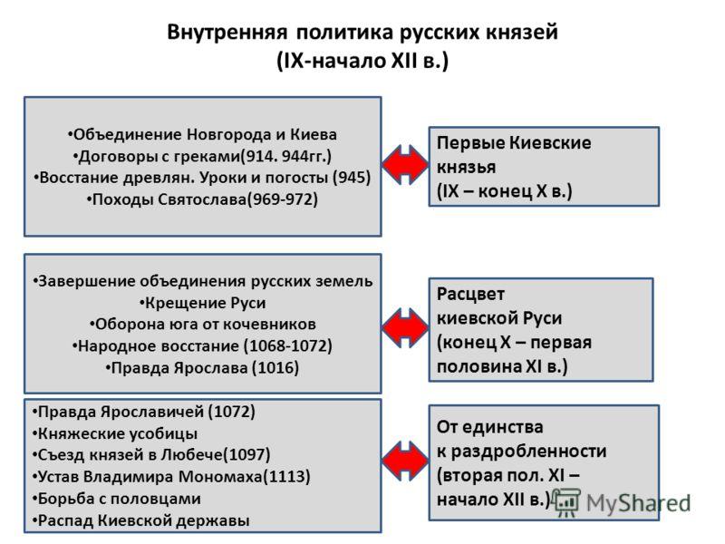 """системы Киевской Руси.""""."""