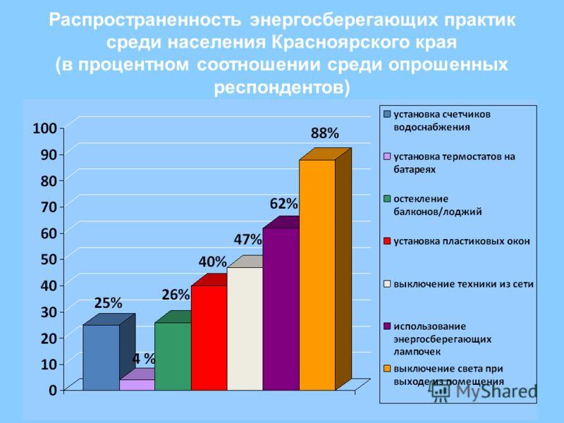 Распространенность энергосберегающих практик среди населения Красноярского края (в процентном соотношении среди опрошенных респондентов)
