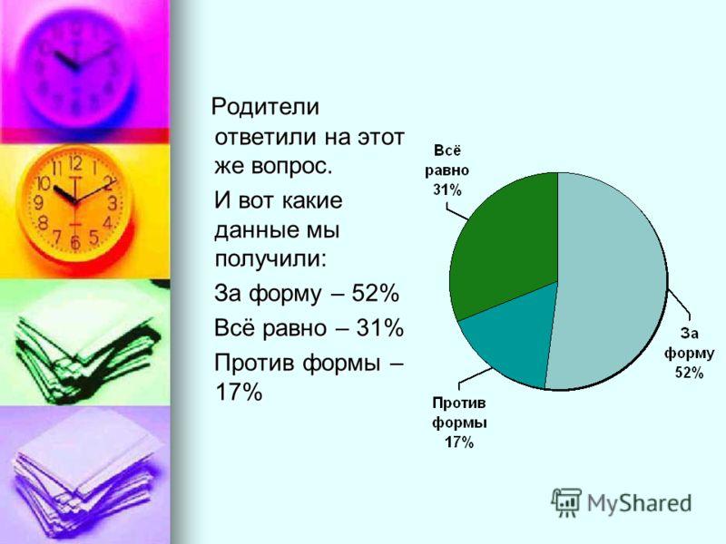 Родители ответили на этот же вопрос. Родители ответили на этот же вопрос. И вот какие данные мы получили: И вот какие данные мы получили: За форму – 52% За форму – 52% Всё равно – 31% Всё равно – 31% Против формы – 17% Против формы – 17%