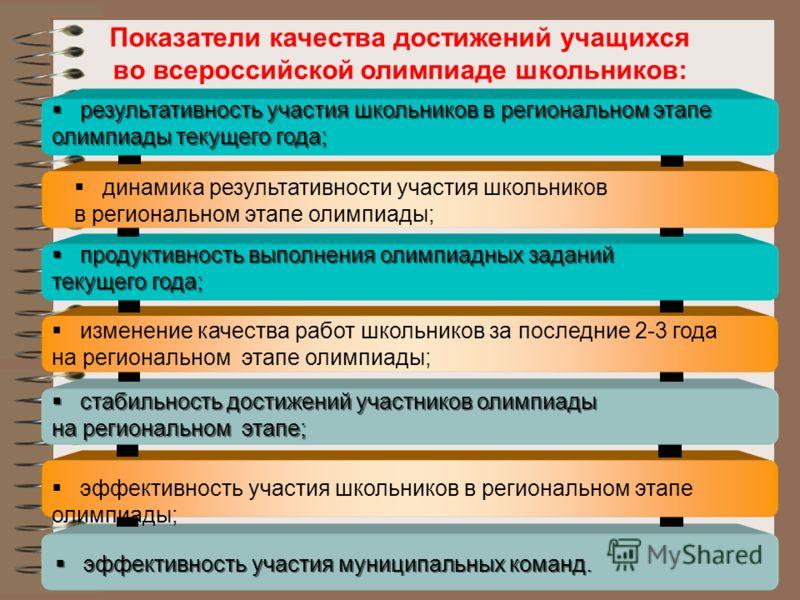Показатели качества достижений учащихся во всероссийской олимпиаде школьников: эффективность участия муниципальных команд. эффективность участия школьников в региональном этапе олимпиады; стабильность достижений участников олимпиады на региональном э