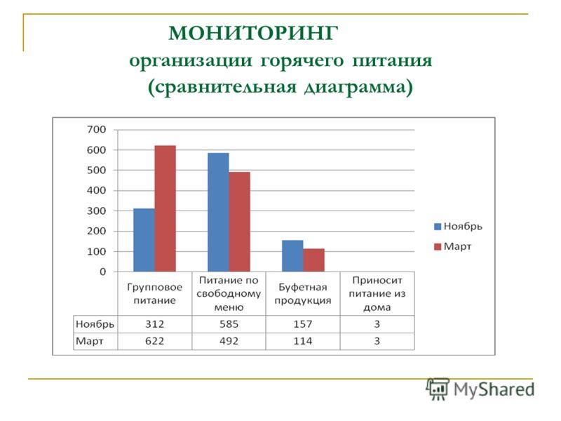МОНИТОРИНГ организации горячего питания (сравнительная диаграмма)