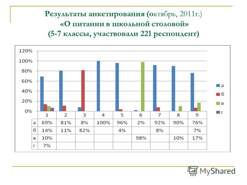 Результаты анкетирования (октябрь, 2011г.) «О питании в школьной столовой» (5-7 классы, участвовали 221 респондент)