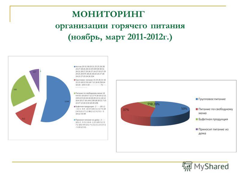 МОНИТОРИНГ организации горячего питания (ноябрь, март 2011-2012г.)