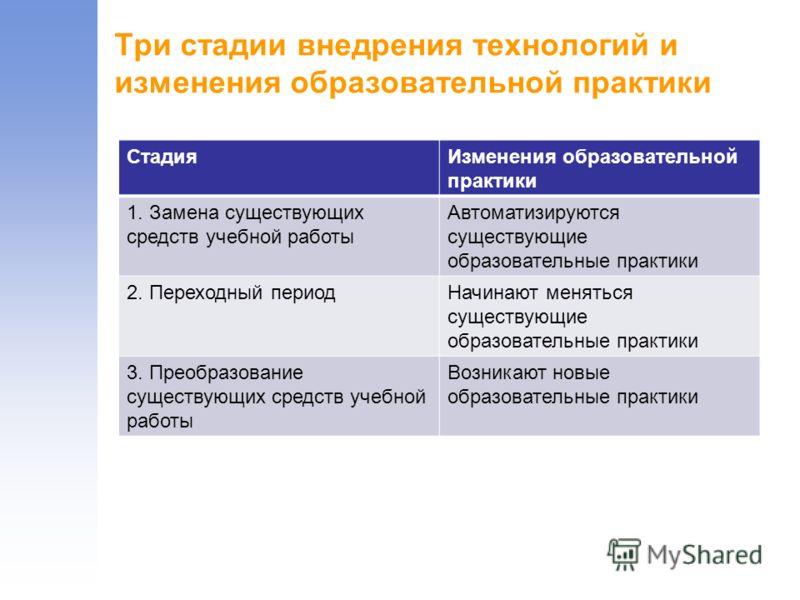 Три стадии внедрения технологий и изменения образовательной практики СтадияИзменения образовательной практики 1. Замена существующих средств учебной работы Автоматизируются существующие образовательные практики 2. Переходный периодНачинают меняться с