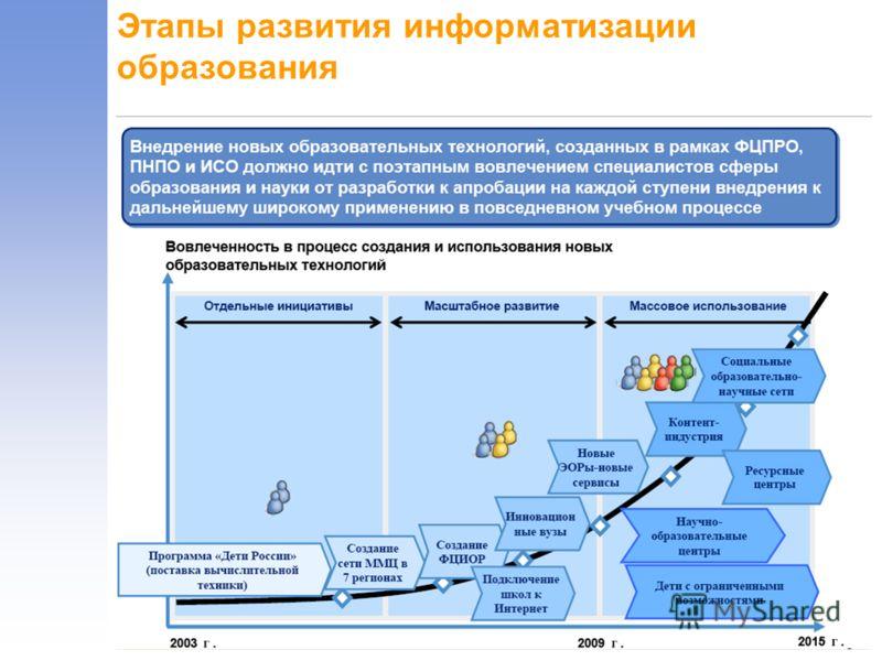 Этапы развития информатизации образования