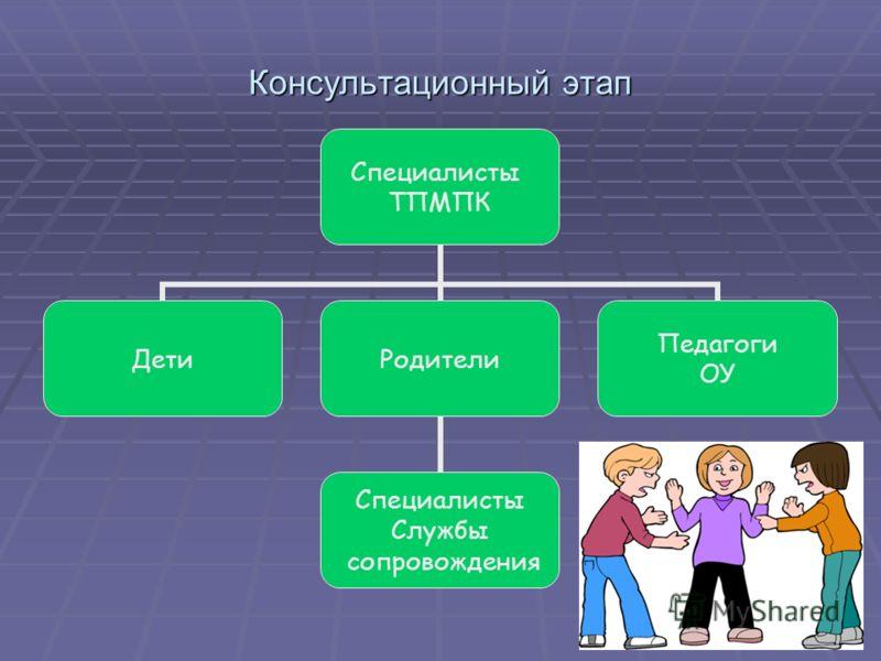 Консультационный этап Специалисты ТПМПК ДетиРодители Специалисты Службы сопровождения Педагоги ОУ