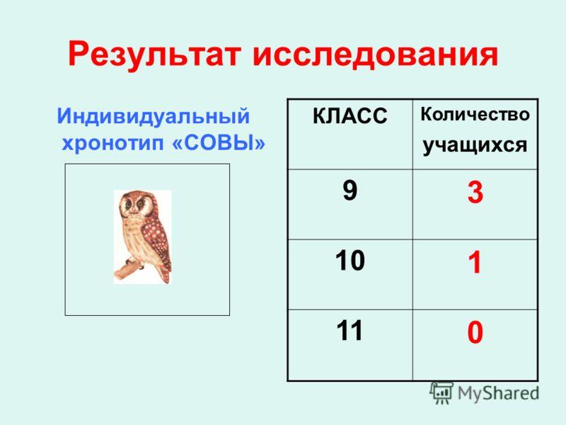 Результат исследования Индивидуальный хронотип «СОВЫ» КЛАСС Количество учащихся 9 3 10 1 11 0