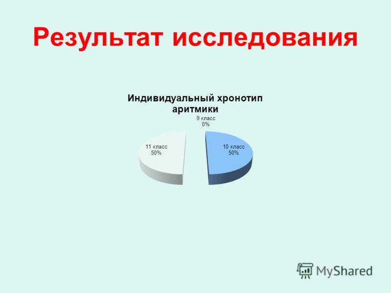 Результат исследования