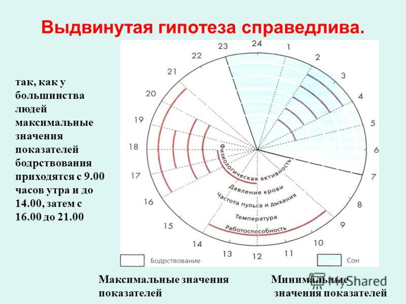 Выдвинутая гипотеза справедлива. Максимальные значения показателей Минимальные значения показателей так, как у большинства людей максимальные значения показателей бодрствования приходятся с 9.00 часов утра и до 14.00, затем с 16.00 до 21.00