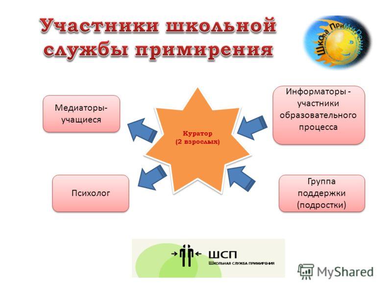 Куратор (2 взрослых) Куратор (2 взрослых) Медиаторы- учащиеся Психолог Группа поддержки (подростки) Информаторы - участники образовательного процесса Информаторы - участники образовательного процесса