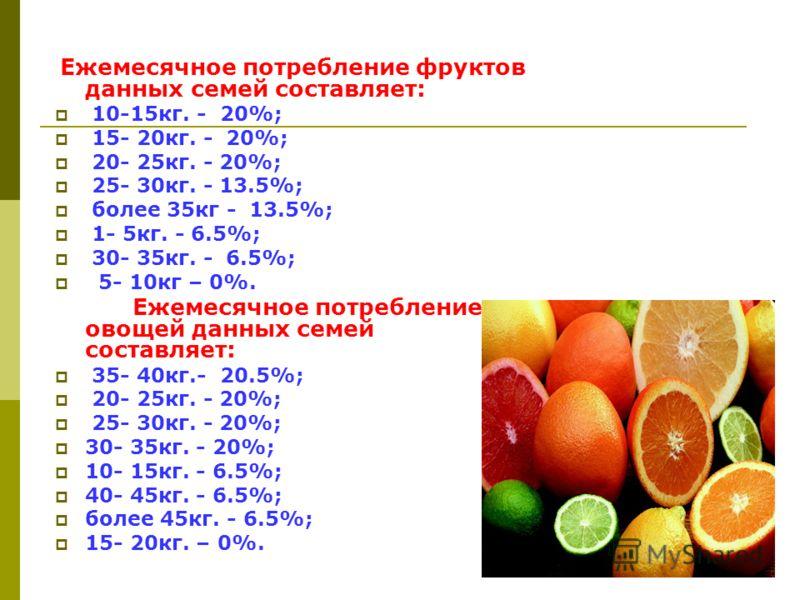 Ежемесячное потребление фруктов данных семей составляет: 10-15кг. - 20%; 15- 20кг. - 20%; 20- 25кг. - 20%; 25- 30кг. - 13.5%; более 35кг - 13.5%; 1- 5кг. - 6.5%; 30- 35кг. - 6.5%; 5- 10кг – 0%. Ежемесячное потребление овощей данных семей составляет: