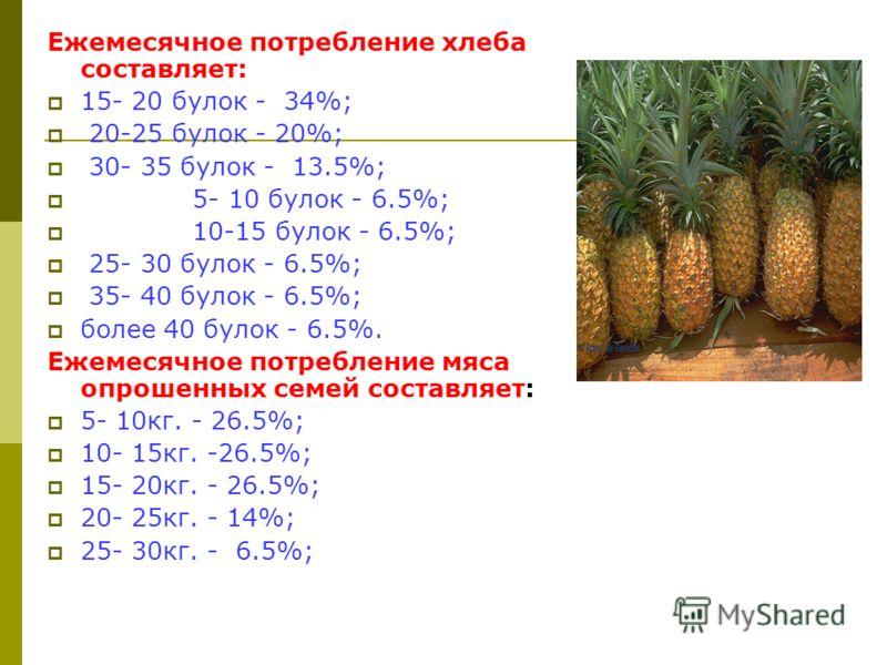 Ежемесячное потребление хлеба составляет: 15- 20 булок - 34%; 20-25 булок - 20%; 30- 35 булок - 13.5%; 5- 10 булок - 6.5%; 10-15 булок - 6.5%; 25- 30 булок - 6.5%; 35- 40 булок - 6.5%; более 40 булок - 6.5%. Ежемесячное потребление мяса опрошенных се