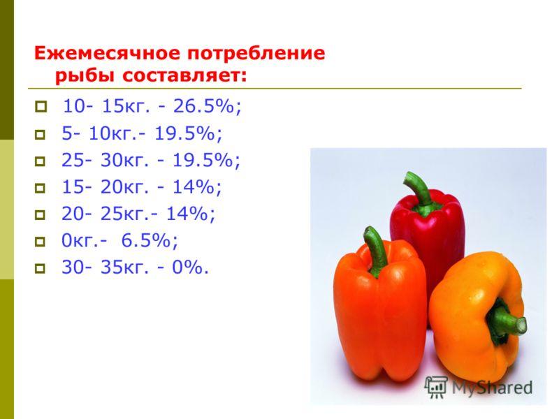 Ежемесячное потребление рыбы составляет: 10- 15кг. - 26.5%; 5- 10кг.- 19.5%; 25- 30кг. - 19.5%; 15- 20кг. - 14%; 20- 25кг.- 14%; 0кг.- 6.5%; 30- 35кг. - 0%.