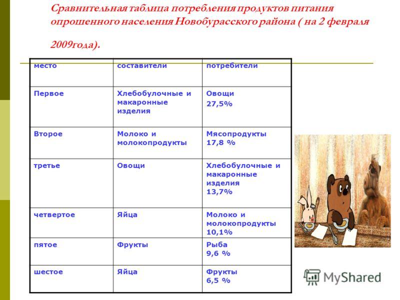 Сравнительная таблица потребления продуктов питания опрошенного населения Новобурасского района ( на 2 февраля 2009года). местосоставителипотребители ПервоеХлебобулочные и макаронные изделия Овощи 27,5% ВтороеМолоко и молокопродукты Мясопродукты 17,8