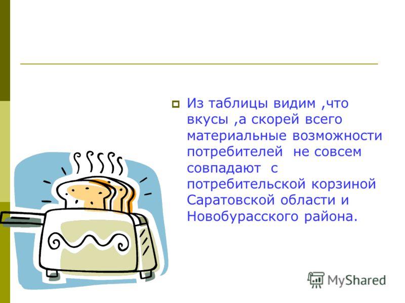 Из таблицы видим,что вкусы,а скорей всего материальные возможности потребителей не совсем совпадают с потребительской корзиной Саратовской области и Новобурасского района.