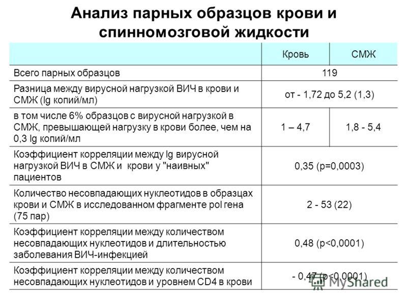 Анализ парных образцов крови и спинномозговой жидкости КровьСМЖ Всего парных образцов 119 Разница между вирусной нагрузкой ВИЧ в крови и СМЖ (lg копий/мл) от - 1,72 до 5,2 (1,3) в том числе 6% образцов с вирусной нагрузкой в СМЖ, превышающей нагрузку