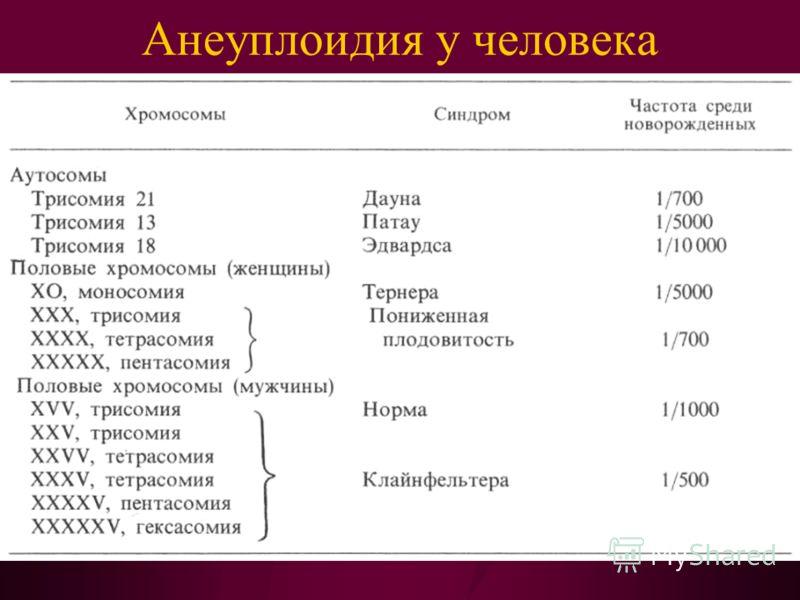 Анеуплоидия у человека