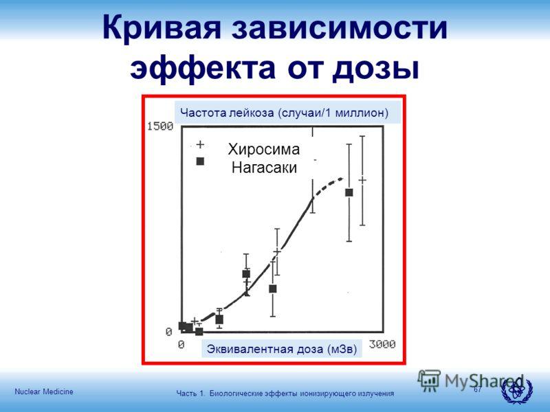 Nuclear Medicine 67 Кривая зависимости эффекта от дозы Частота лейкоза (случаи/1 миллион) Эквивалентная доза (мЗв) Часть 1. Биологические эффекты ионизирующего излучения Хиросима Нагасаки