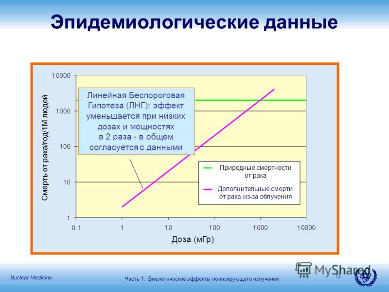 Nuclear Medicine 73 Эпидемиологические данные Линейная Беспороговая Гипотеза (ЛНГ): эффект уменьшается при низких дозах и мощностях в 2 раза - в общем согласуется с данными Часть 1. Биологические эффекты ионизирующего излучения Природные смертности о