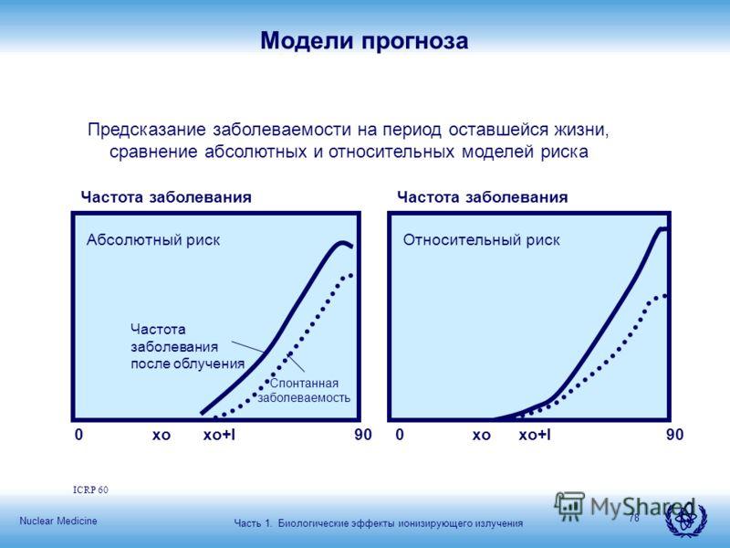 Nuclear Medicine 78 ICRP 60 Модели прогноза Предсказание заболеваемости на период оставшейся жизни, сравнение абсолютных и относительных моделей риска Абсолютный рискОтносительный риск Частота заболевания 0 xo xo+l 90 Частота заболевания после облуче