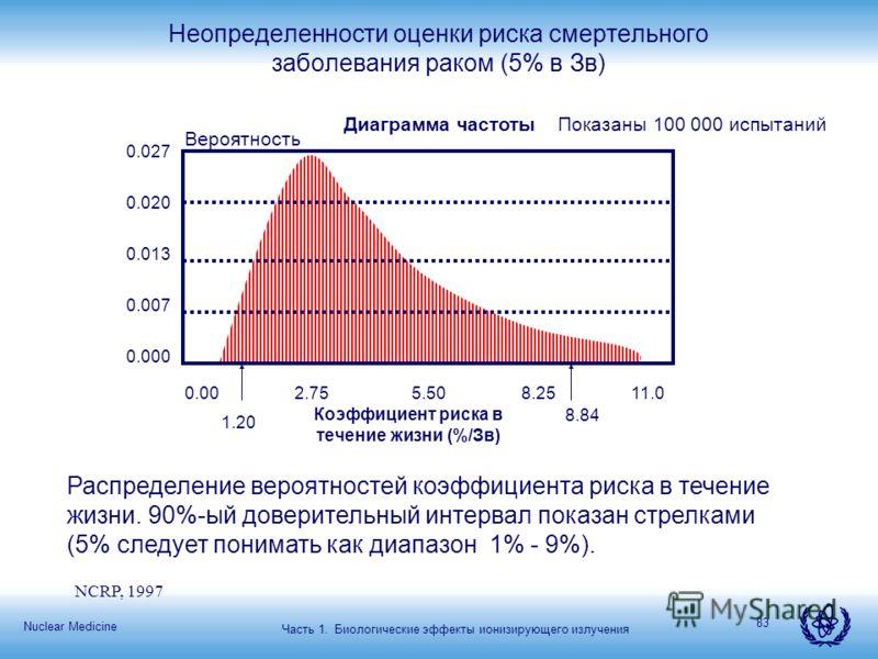 Nuclear Medicine 83 NCRP, 1997 Распределение вероятностей коэффициента риска в течение жизни. 90%-ый доверительный интервал показан стрелками (5% следует понимать как диапазон 1% - 9%). Неопределенности оценки риска смертельного заболевания раком (5%