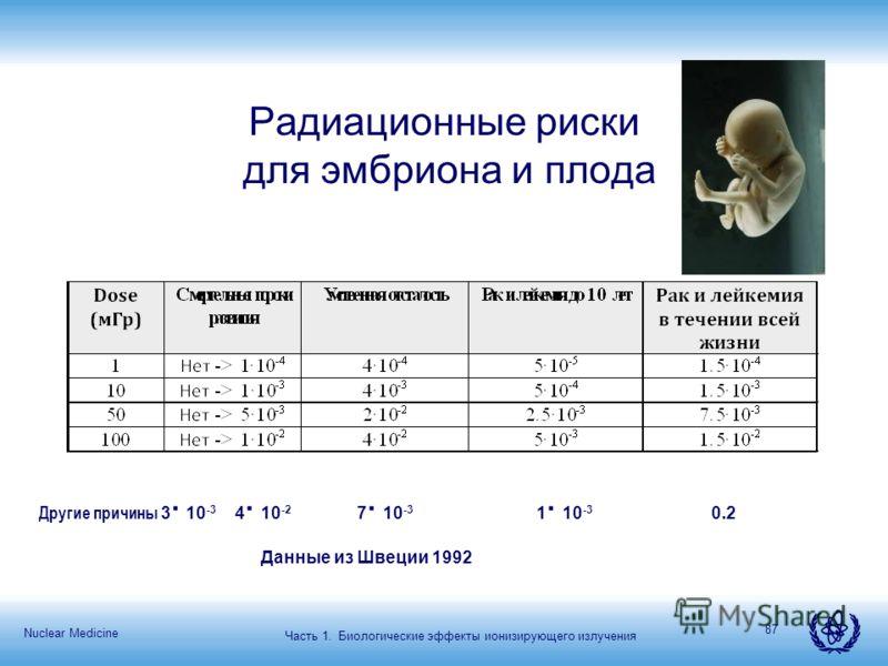 Nuclear Medicine 87 Радиационные риски для эмбриона и плода Другие причины 3 10 -3 4 10 -2 7 10 -3 1 10 -3 0.2 Данные из Швеции 1992 Часть 1. Биологические эффекты ионизирующего излучения