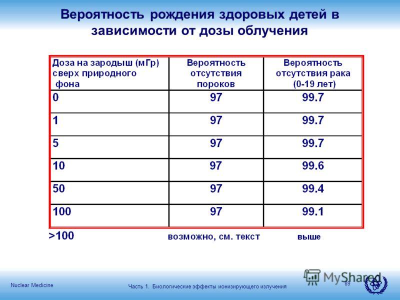 Nuclear Medicine 89 Вероятность рождения здоровых детей в зависимости от дозы облучения Часть 1. Биологические эффекты ионизирующего излучения
